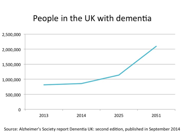 people-in-the-uk-with-dementia